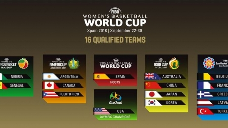AS IN FIFA WORLD CUP, NIGERIA DRAWS ARGENTINA AGAIN AT BASKETBALL WORLD CUP