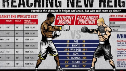 UPDATE – ANTHONY JOSHUA VS ALEXANDER POVETKIN BOUT THE RUSSIAN IS BOOED