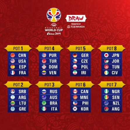 FIBA WORLD CUP DRAW: CLASH WITH ARGENTINA, BRAZIL LOADING FOR D'TIGERS'